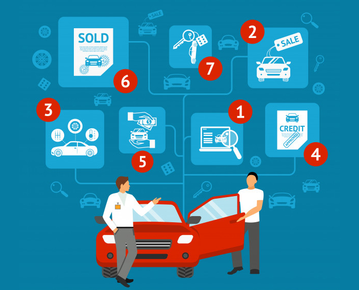 The Best 6 Free Auto Dealer Software Solutions
