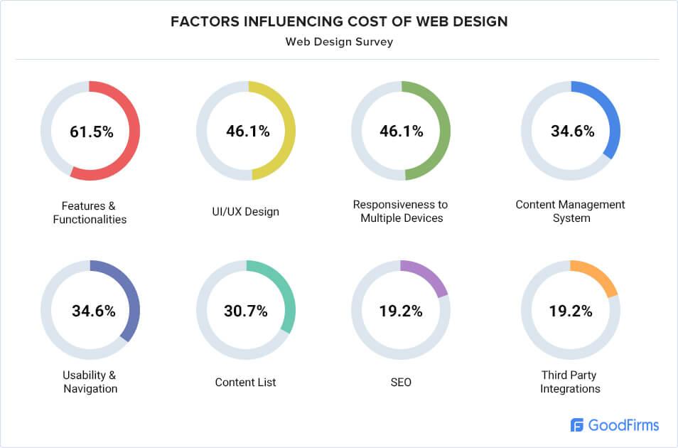 Factors influencing cost of web design
