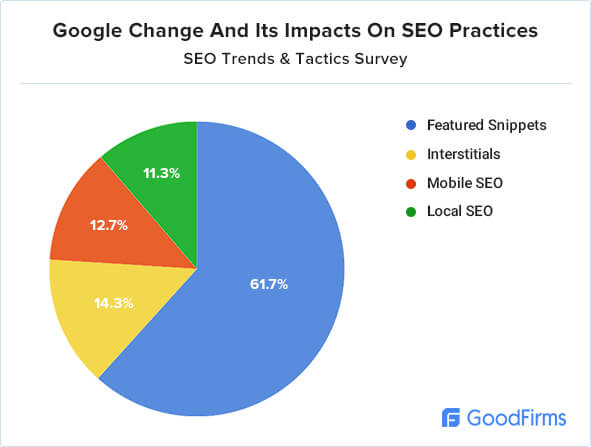 Google change and its impacts on SEO practices