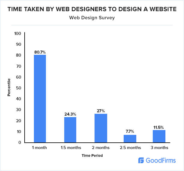 Time taken by companies to design a website