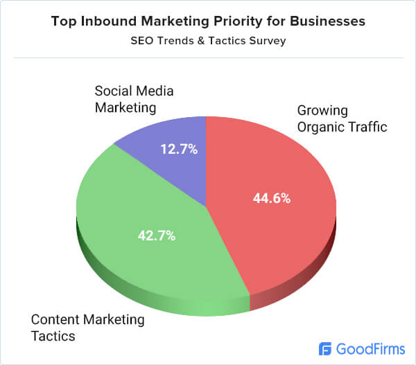 Top inbound marketing priority for businesses