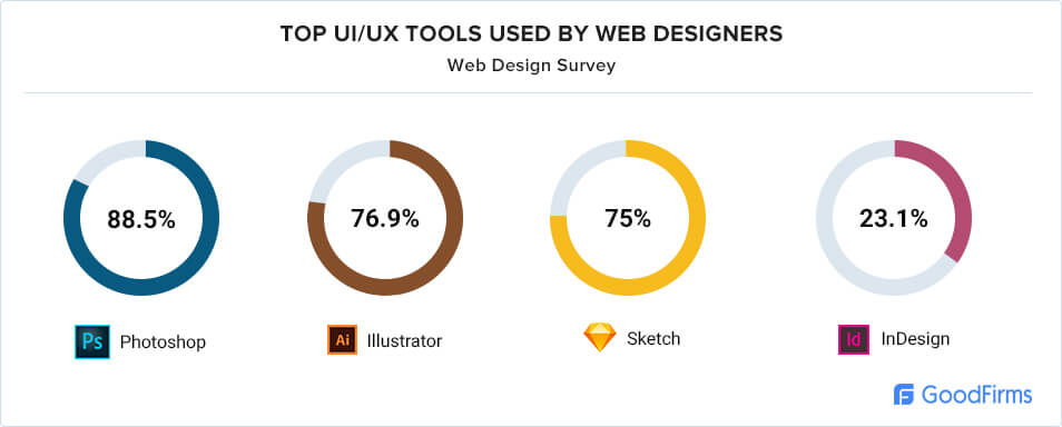 UI/UX tools used by designers