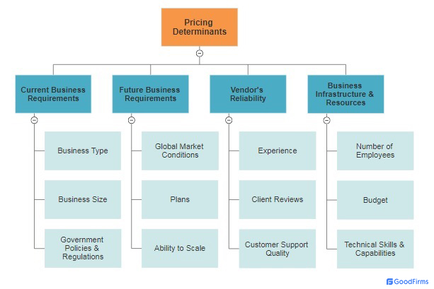 Accounting Software Pricing Determinants
