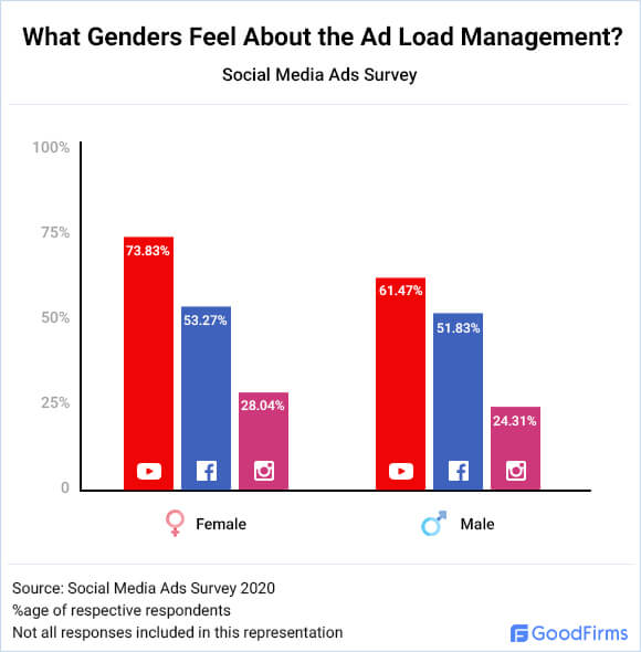 What Genders Feel About the Ad Load Management?