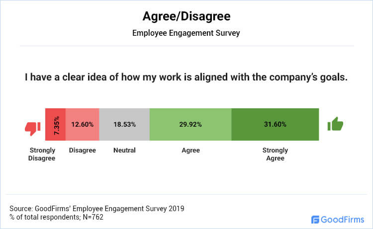 Agree/Disagree: I have a clear idea of how my work is aligned with the company's goals.