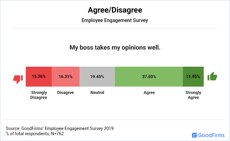 Agree/Disagree: My boss takes my opinions well.