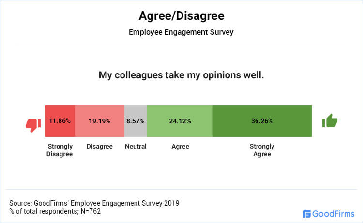 Agree/Disagree: My colleagues take my opinions well.