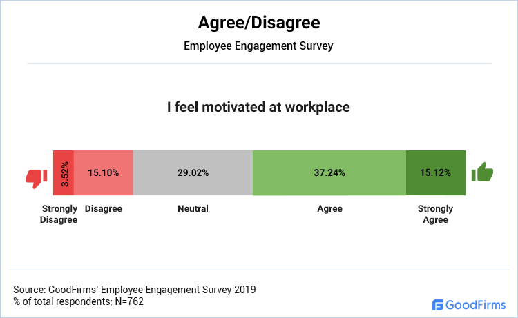 Agree/Disagree: I feel motivated at the workplace.