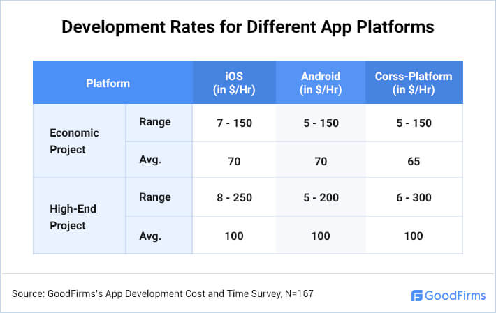 App Development Rates for iOS, Android, and Cross-Platform