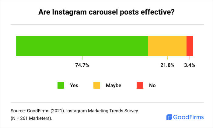 Are Carousel Posts Effective?