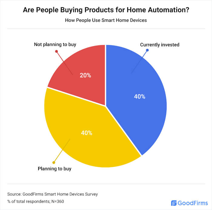 Are People Buying Products for Home Automation?