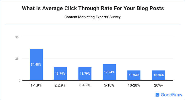 Average Click Through Rate For Blog Posts In General