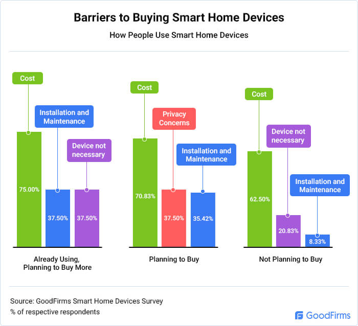Barriers to Buying Smart Home Devices
