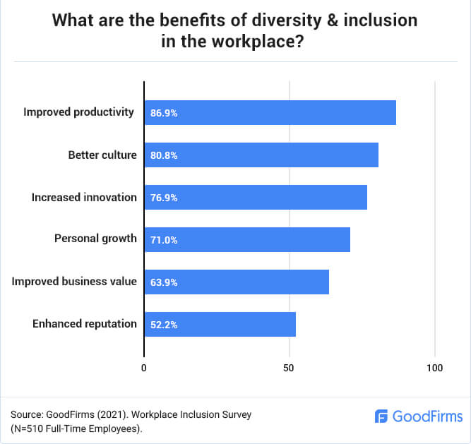 What are the Benefits of Diversity & Inclusion in the Workplace?