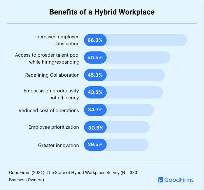 What are the Benefits of a Hybrid Workplace?