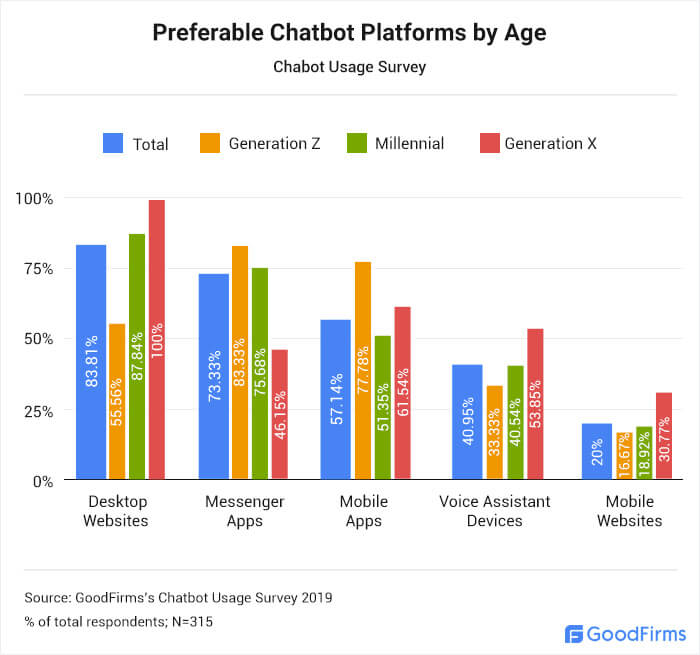 Best Chatbot Platforms