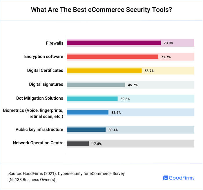 What Are The Best eCommerce Security Tools?