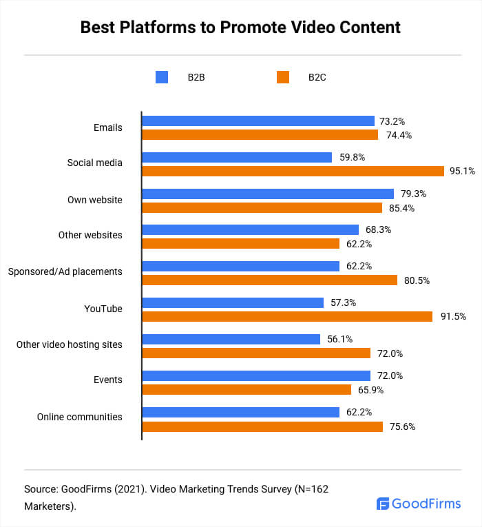 Best Platforms to Promote Video Content