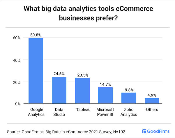 What Big Data Analytics Tools eCommerce Businesses prefer?