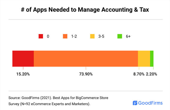 How Many BigCommerce Apps Are Needed To Manage Accounting & Tax?