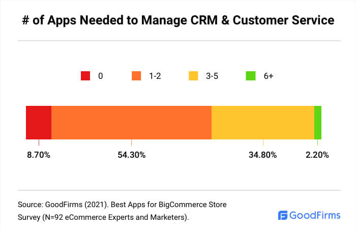 How Many BigCommerce Apps Are Needed To Manage CRM & Customer Service?
