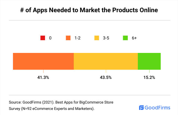 How Many BigCommerce Apps Are Needed To Market The Products Online?