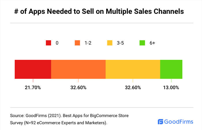 How Many BigCommerce Apps Are Needed To Sell On Multiple Sales Channels?