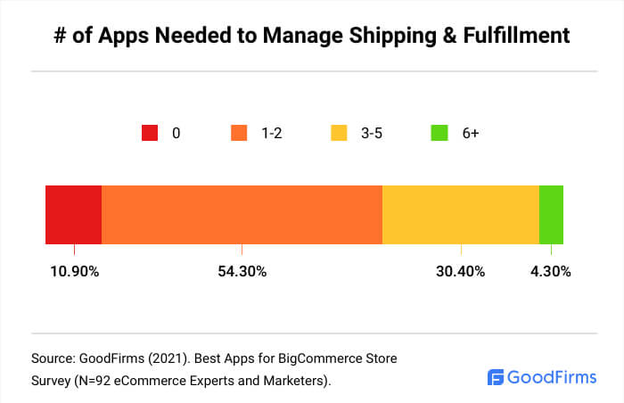 How Many BigCommerce Apps Are Needed To Manage Shipping & Fulfillment?