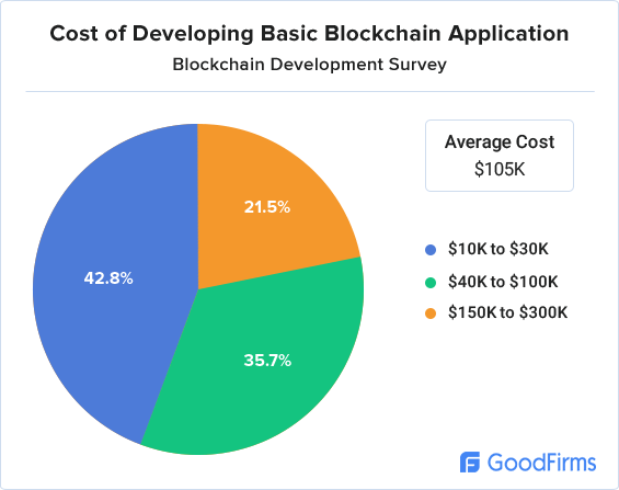 Cost to create a basic Blockchain application