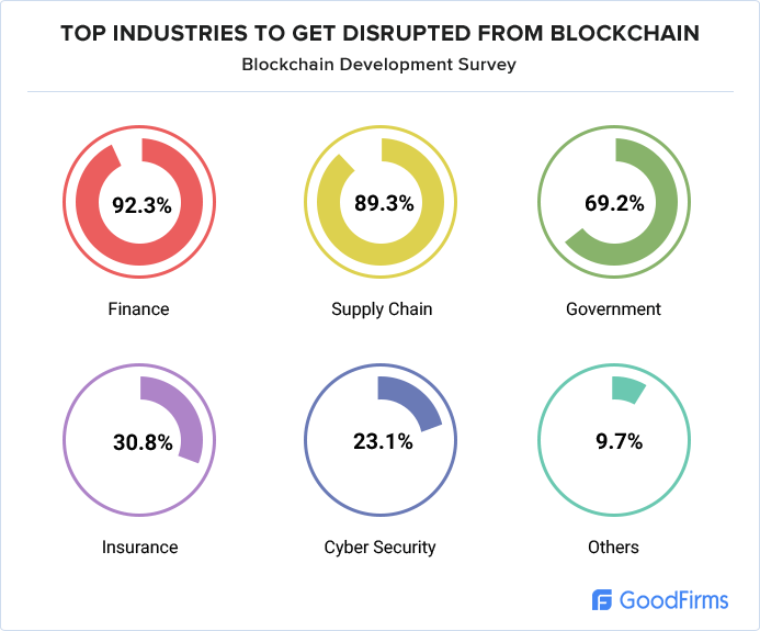 Top Industries Blockchain is likely to disrupt