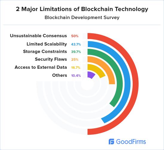 Two major Blockchain limitations