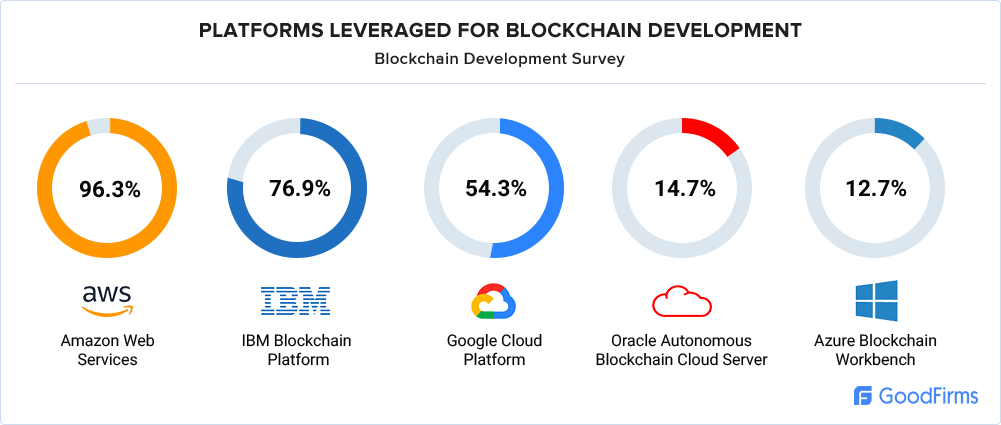 Blockchain platforms are favored by blockchain developers