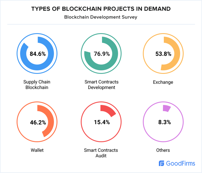 Blockchain development projects are in high demand