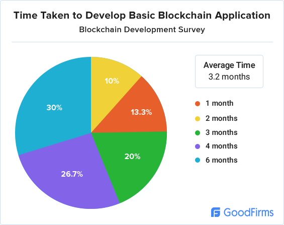 Blockchain development research time taken