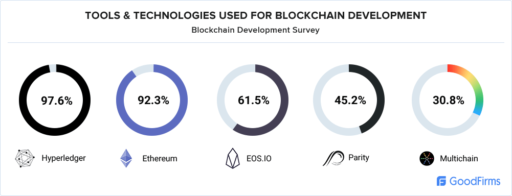Tools and Technologies are utilized by blockchain developers