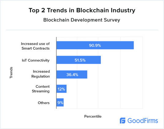 Top two blockchain trends in the industry applications