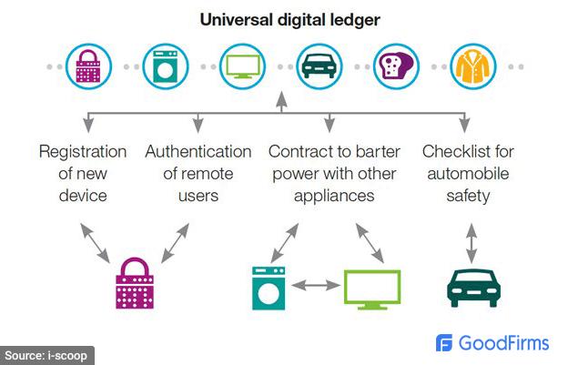 Universal Blockchain Ledger