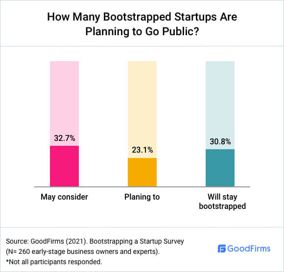 How Many Bootstrapped Startups Go Public?