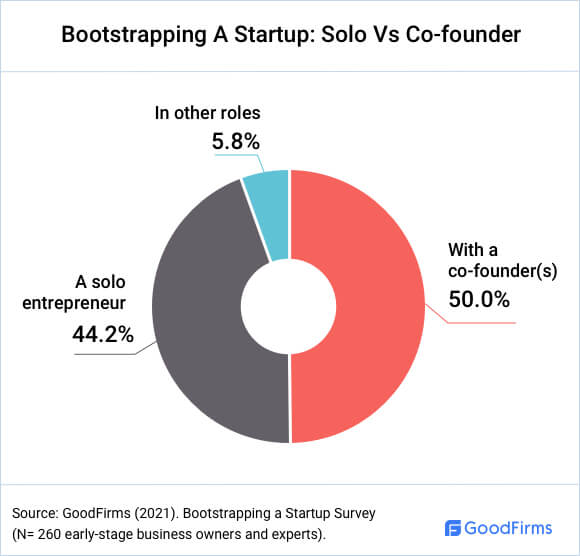 Do Bootstrappers Work Solo Or With Co-founders?