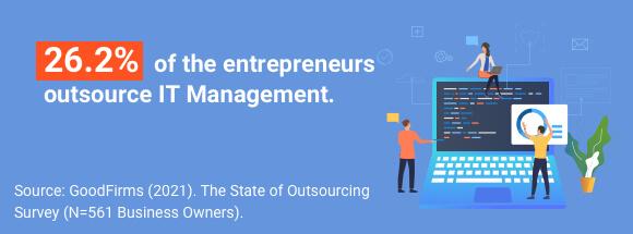 Businesses Outsource IT Management