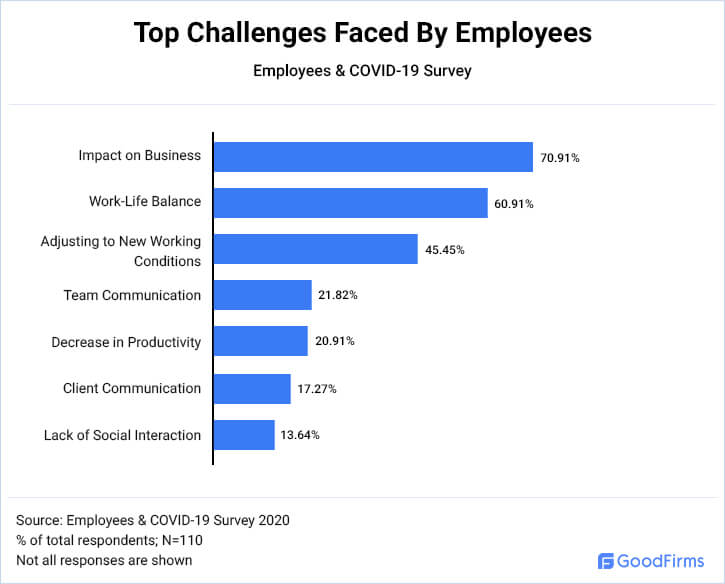Top Challenges Employees are Facing