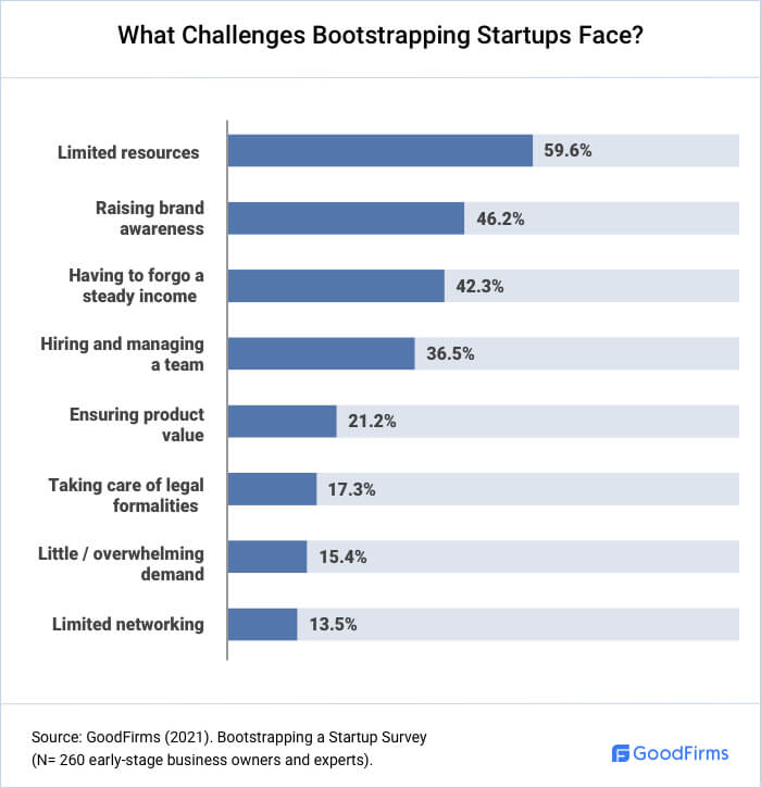 What Challenges A Bootstrapping Startup Faces?