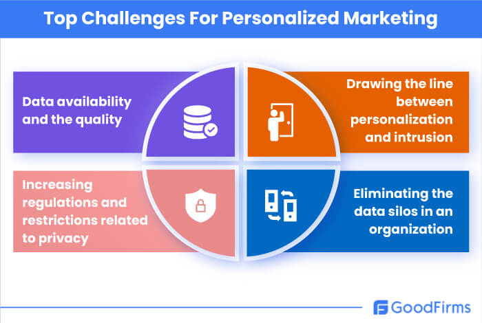 Top Challenges for Personalized Marketing