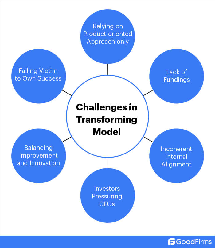 What are the challenges of transforming business model?