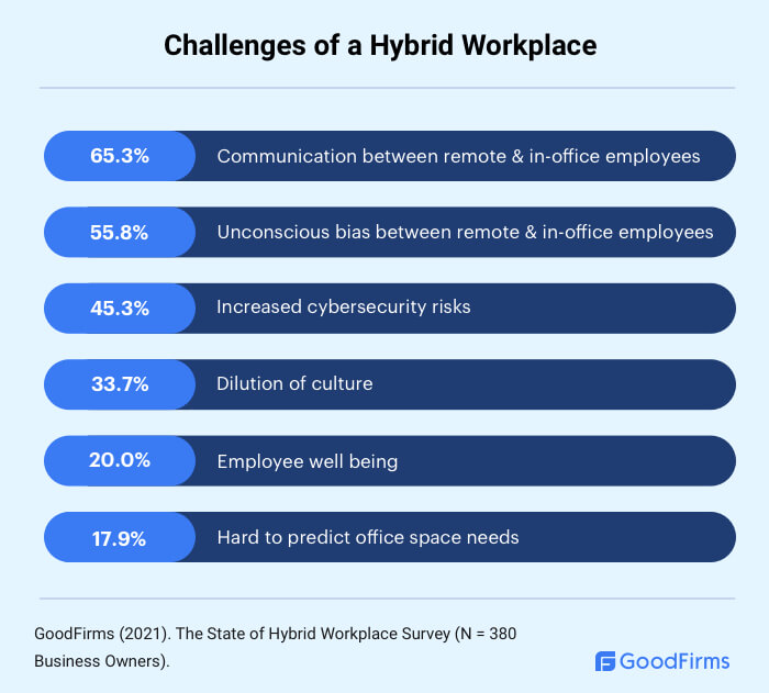 What are the Challenges of a Hybrid Workplace?