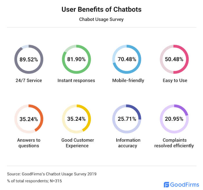 Chatbot Benefits According to Users