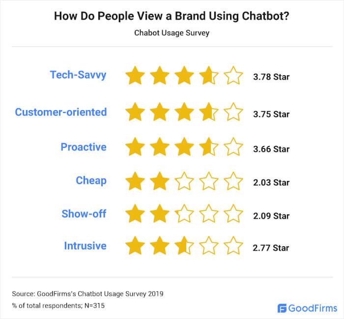 Brand Perception of a Company Using Chatbots