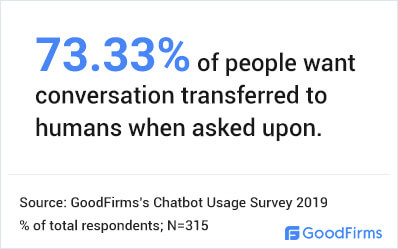 People want chatbot conversations to be transferred to humans.