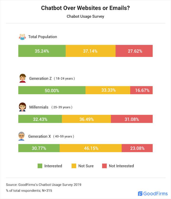 Do people prefer chatbots over websites or emails?