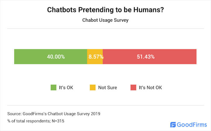 Are people okay with chatbots pretending to be humans?